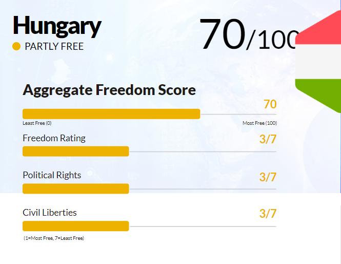 Source: Freedom House