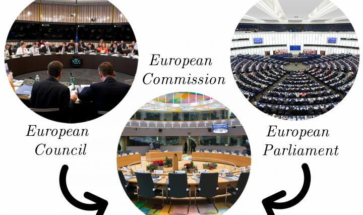 The European Parliament and European Council have power over the European Commission
